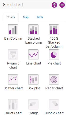 Screenshot showing the chart options available e.g. Bar chart, Pie chart, line chart etc.
