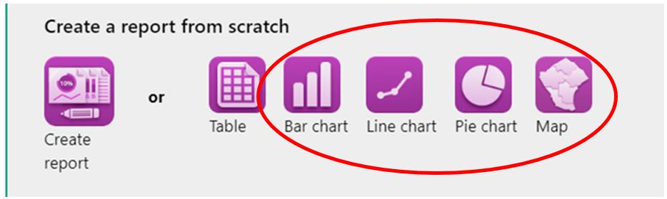 Screenshot of the create a component  tool bar- bar chart, line chart, pie chart, map