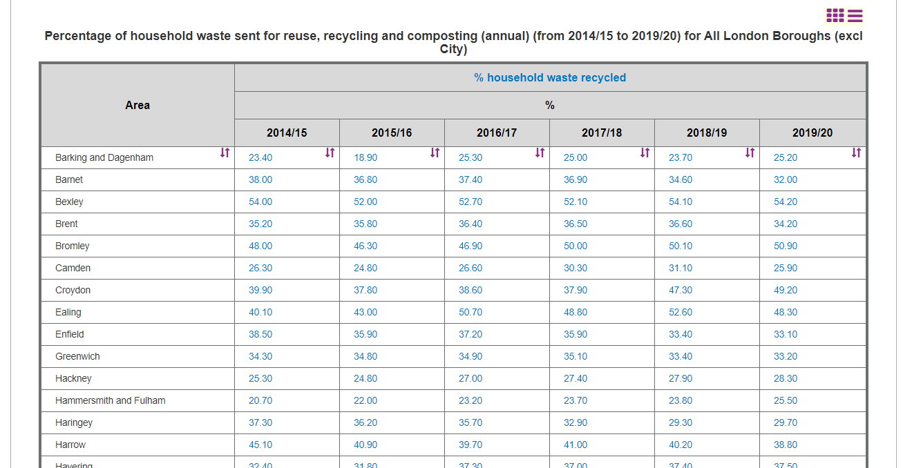 Screenshot of the data arrayed in a table: London areas on the left, data series on the top.